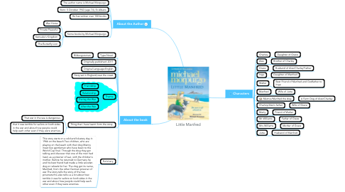 Mind Map: Little Manfred