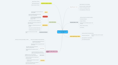 Mind Map: Treaty of Versailles (28th June 1919)