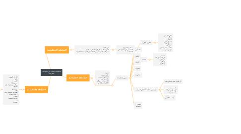 Mind Map: السلطات الثلاث في السياسه الشرعيه
