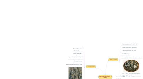Mind Map: Renacimiento al Barroco