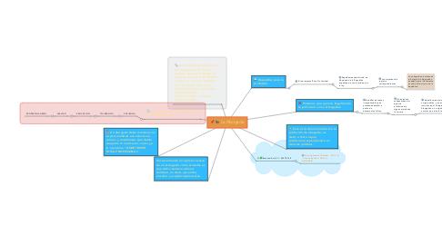 Mind Map: La Abogacía