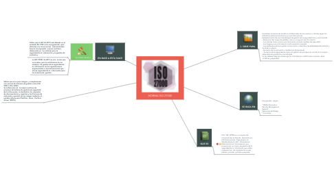 Mind Map: NORMA ISO 27000
