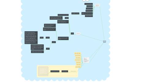 Mind Map: Semiología del sistema digestivo