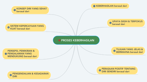 Mind Map: PROSES KEBERHASILAN