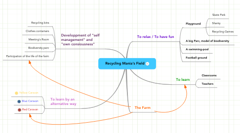 Mind Map: Recycling Mania's Field