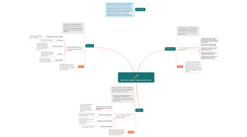 Mind Map: PRINCIPIOS, DEBERES Y PROHIBICIONES ÉTICAS.