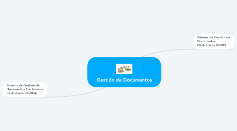 Mind Map: Gestión de Documentos