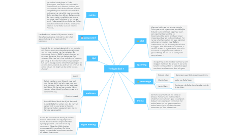 Mind Map: Twilight deel 1