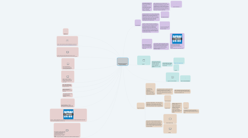 Mind Map: Cybernation- Discussion 4 Augmented Reality