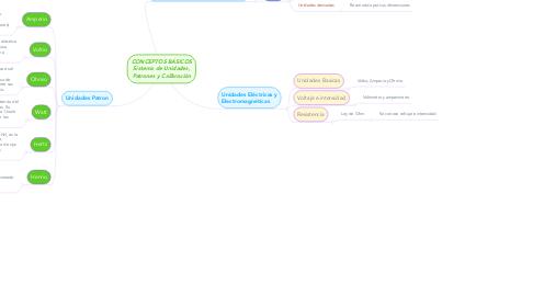 Mind Map: CONCEPTOS BÁSICOS Sistema de Unidades, Patrones y Calibración