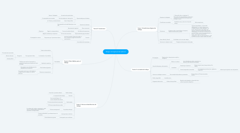 Mind Map: Mapa conceptual de Laboral