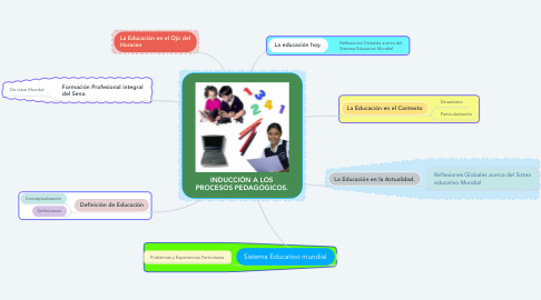 Mind Map: INDUCCIÓN A LOS PROCESOS PEDAGÓGICOS.