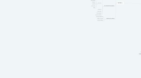Mind Map: MERCADO, ENTORNO Y COMPETENCIA