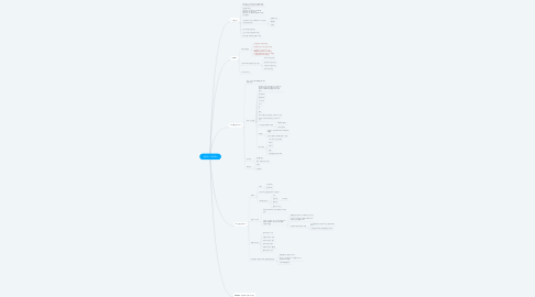 Mind Map: 방꾸미기 MOBA