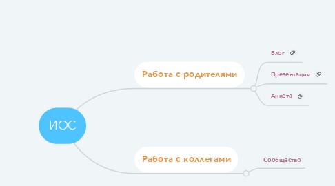 Mind Map: ИОС