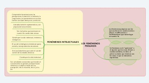 Mind Map: LOS FENÓMENOS PSÍQUICOS