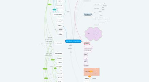 Mind Map: DIRECCIÓN ESTRATÉGICA