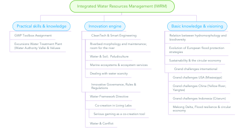 Mind Map: Integrated Water Resources Management (IWRM)