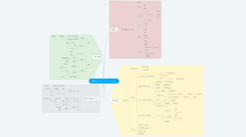 Mind Map: 宇宙のマスコミ ゾノ ビジョン