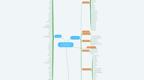 Mind Map: clever-navigator.com.ua Главная страница