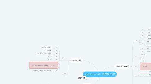 Mind Map: ショートカットキー/基本的PC所作