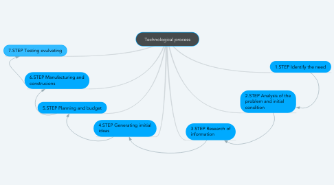 Mind Map: Technological process
