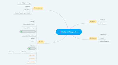 Mind Map: Material Properties