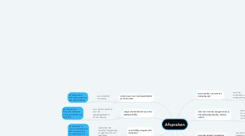 Mind Map: Afspraken