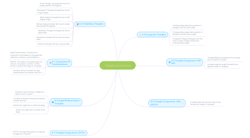 Mind Map: Triangle Concurrency