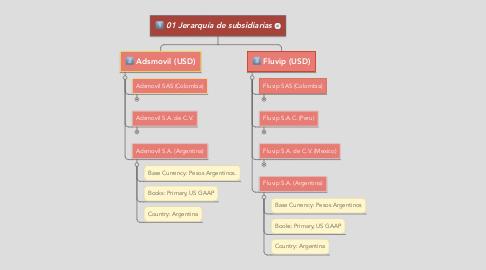 Mind Map: 01 Jerarquía de subsidiarias