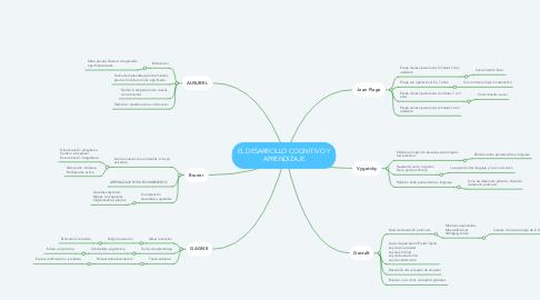 Mind Map: EL DESARROLLO COGNITIVO Y APRENDIZAJE