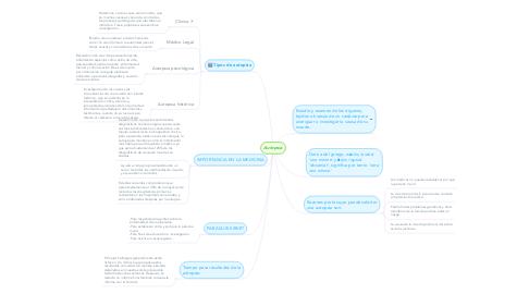 Mind Map: Autopsia