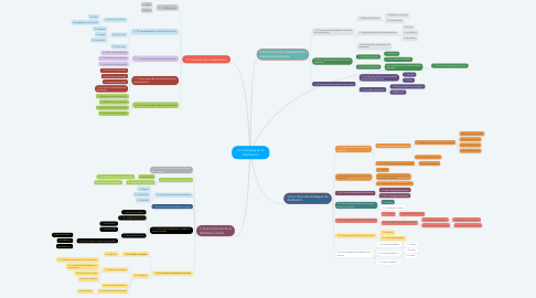 Mind Map: Le marketing de la distribution