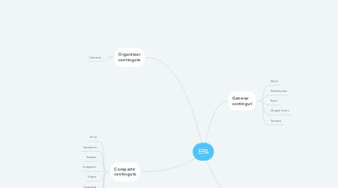 Mind Map: EPA