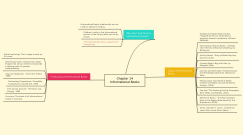 Mind Map: Chapter 14 Informational Books