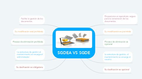 Mind Map: SGDEA VS SGDE
