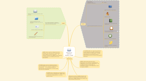 Mind Map: Diferencias entre el SGDEA y SGDE