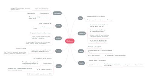 Mind Map: Derikson