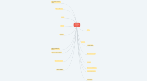 Mind Map: SECTORES  UTILIZADOS  PARA EL  ANALISIS