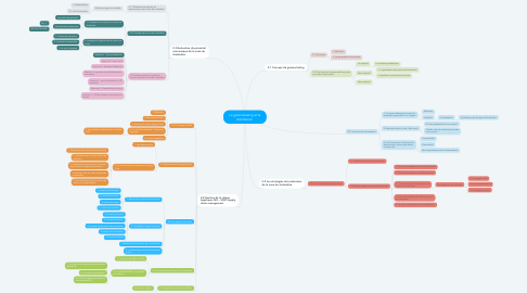 Mind Map: Le géomarketing et la distribution