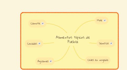 Mind Map: Alimentos típicos de Puebla