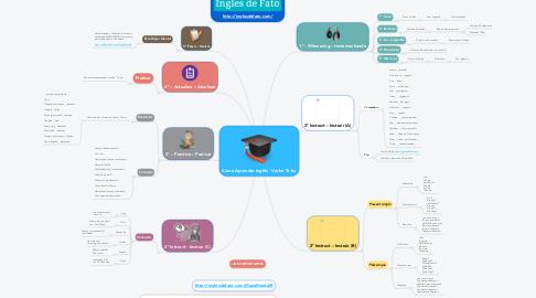 Mind Map: Como Aprender Inglês - Verbo To be