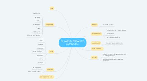 Mind Map: EL JARDIN BOTANICO XOXOCTIC.