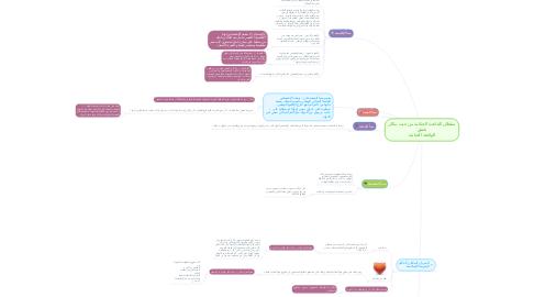 Mind Map: سلطان القاعدة الجنائية من حيث مكان تحقق الواقعة الجنائية