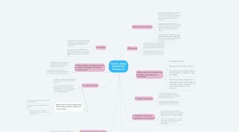 Mind Map: Gestión de los sistemas de información