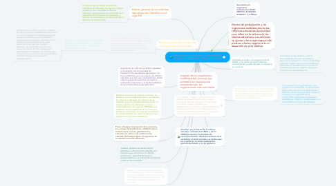 Mind Map: REFORMAS EDUCATIVAS Y ORGANISMOS MULTILATERALES EN AMERICA LÁTINA