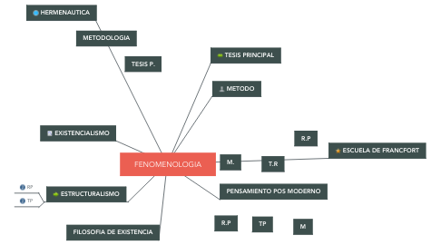 Mind Map: FENOMENOLOGIA