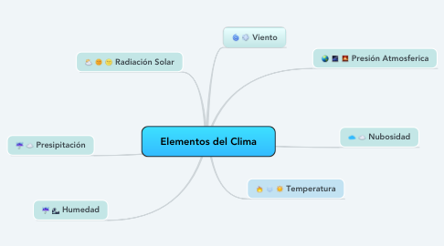 Mind Map: Elementos del Clima