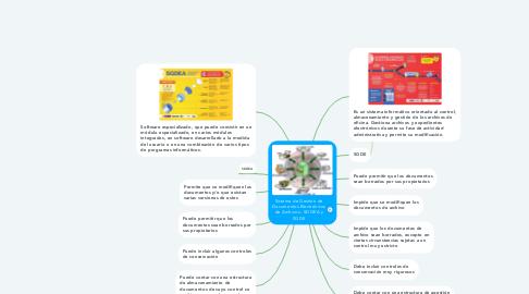 Mind Map: Sistema de Gestión de Documentos Electrónicos de Archivos - SDGEA y SGDE