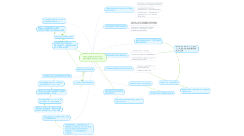 Mind Map: ORGANIZACIÓN DEL SISTEMA EDUCATIVO